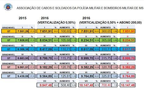 tabela de aumento pm ms 2016 tabela salarial pm ms 2016 newhairstylesformen2014 com