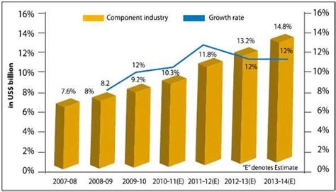 Consumer Reports Sheets growth of indian electronic components industry invest