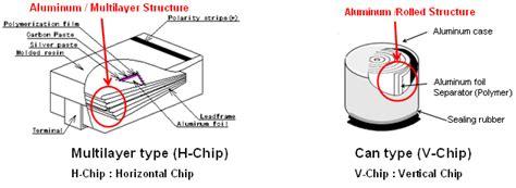 polymer capacitors faq murata manufacturing co ltd