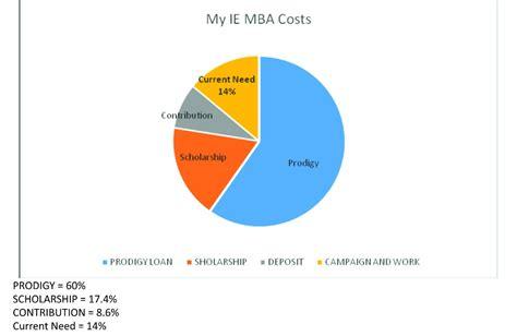 Ie Mba Fees by Help Fund My Ie Mba Iheanyi Igboko S