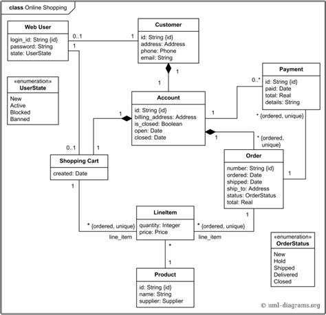 class diagram for login uml class diagram exle for shopping domain web