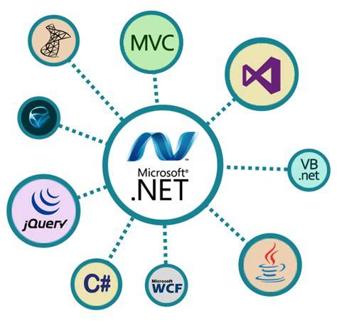 Dot Net Developer Asp Net Web Application Development India Dot Net