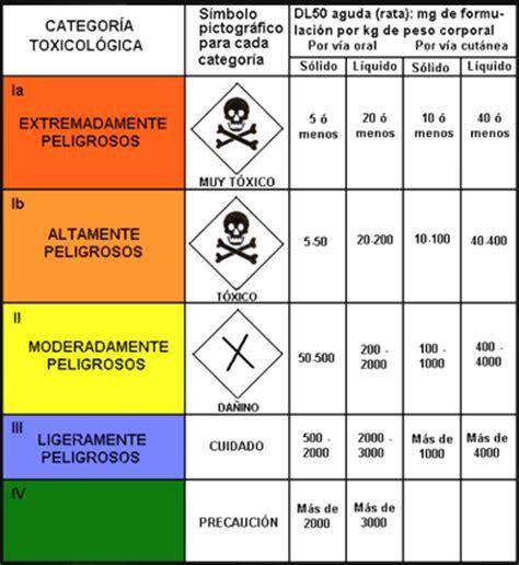 cadenas industriales en quito efectos de los plaguicidas quimicos