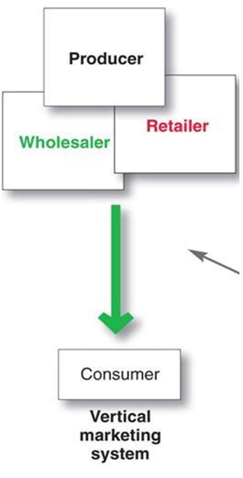 Vertical Marketing System Mba by Mkt 330 Study Guide 2011 12 Goffnett Instructor