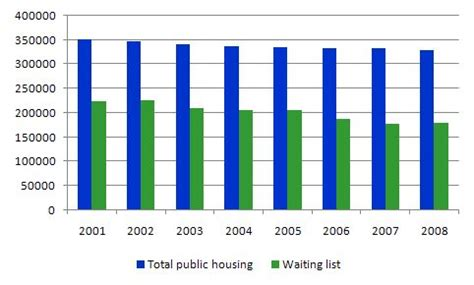 public housing waiting list asset bubbles and the conduct of banks bill mitchell billy blog