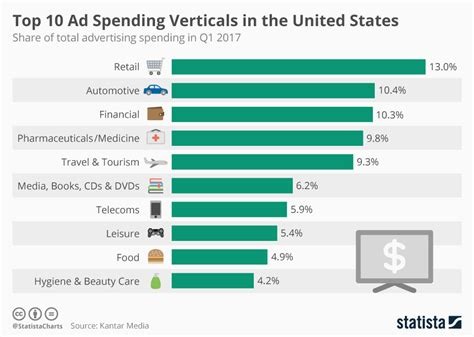 12 companies that spend the most on advertising naibuzz chart top 10 ad spending verticals in the united states