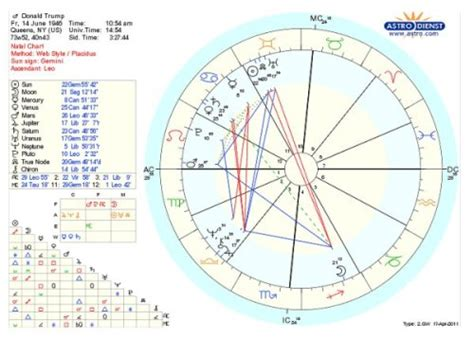 donald trump zodiac chart see donald trump s official birth certificate and chart
