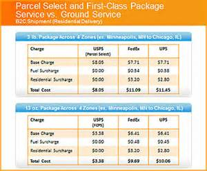 Post Office Package Rates usps price and service changes impact ebay sellers