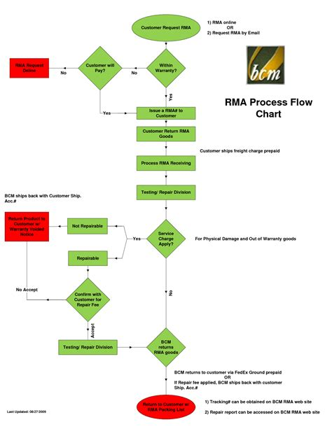 6 Best Images Of Return Process Flow Chart Return Material Authorization Process Flow Return Rma Process Template