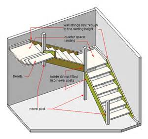 Spiral stair it is the most economical in terms of space
