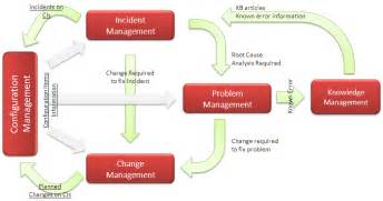 itil not just itsm