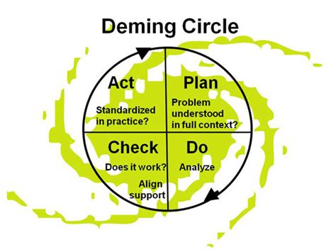 deming diagram what s a deming fractal compression institute