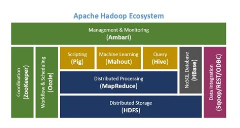 hadoop ecosystem diagram architecture diagram of hadoop images how to guide and