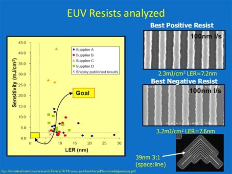 Mba And Ler Uiuc by D Euv Lithography