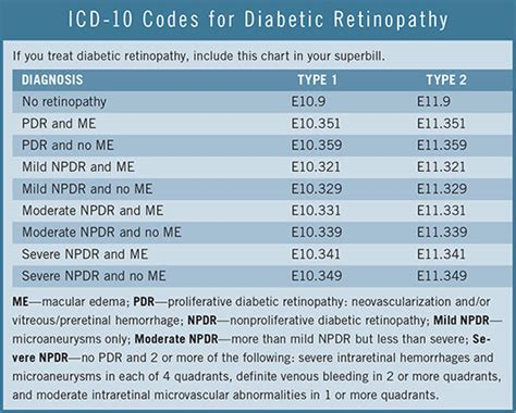 Icd 10 For Detox Evaluation by An Icd 10 Superbill A Practice Converts Its 20 Most