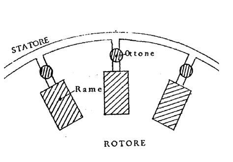 rotore a gabbia di scoiattolo tgv italo e motori elettrici anche per aerei