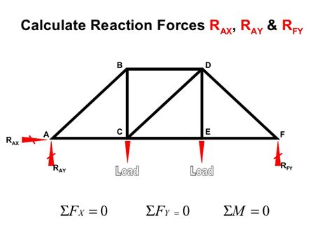 method of sections calculator trusses method of sections