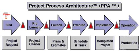 Expert Project Management The Role Of The Project Life