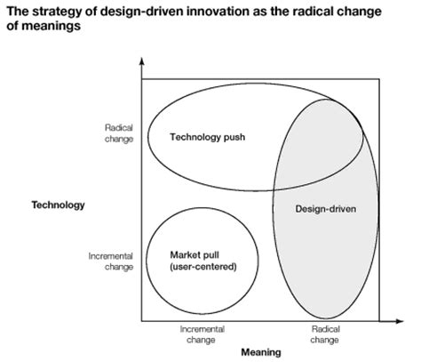 Definition Design Driven Innovation | the big rethink design driven innovation core77