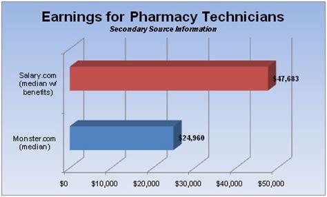 gallery pharmacist salary