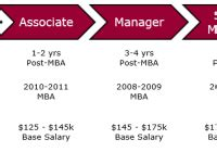 Consulting Bain Salary Mba by Mckinsey Archives Consultant S Mind