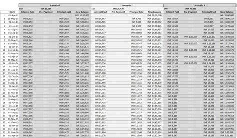 Amortization Calendar Loan Comparison And Emi Payment Calculator Excel Template