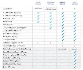 marketo vs eloqua vs pardot a massive review