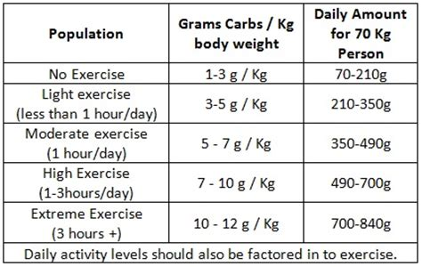 g carbohydrates per day how many carbohydrates should i eat ben wilson personal