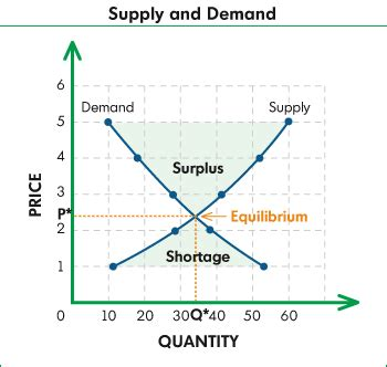 Supply And Demand by Resourcesforhistoryteachers E 5 1 Define Aggregate