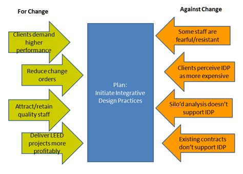 kotter barriers to change putting the management back in change part 5 removing