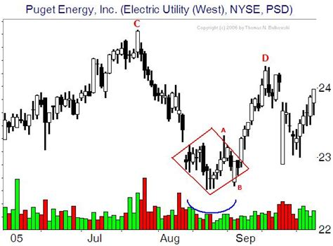 diamond pattern in trading futures trading chart patterns technical analysis of
