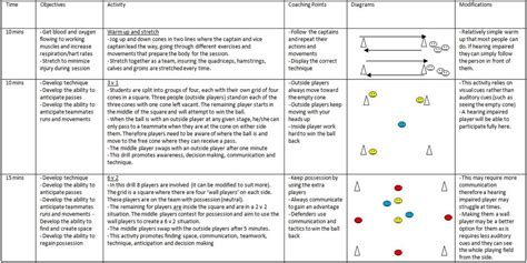 soccer lesson plan template soccer coaching session robert d angelo coaching portfolio