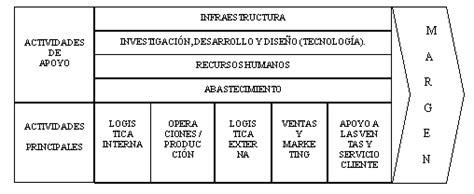 cadena de valor ejemplo restaurante lapalmaemprende licensed for non commercial use only