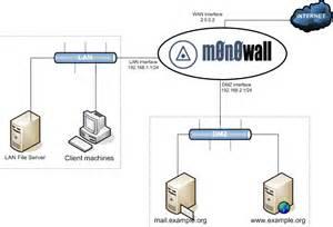 home network design dmz glossary