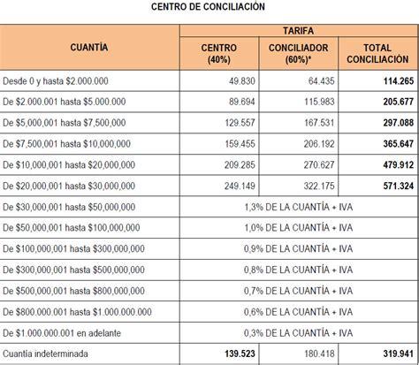 tarifa impuesto a la renta 2015 tabla retenciones 2016 sri ecuador tarifa de retencion