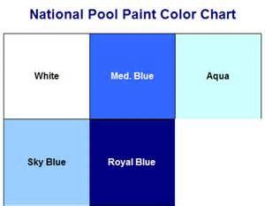 pool paint colors aqua kote acrylic water based swimming pool paint ebay