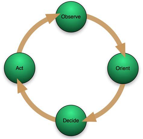 Boyd S Ooda Loop Is Fundamental To Competitive Ventures Ooda Loop Diagram