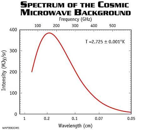 cosmic background radiation definition wmap big cmb test