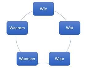 5w model 5w s of 6w s kies het juiste model voor je afnemersanalyse