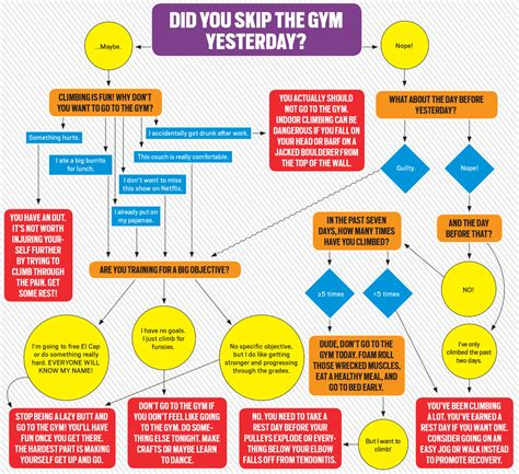 today was a day flowchart today was a day flowchart 28 images should i workout