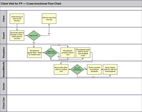 Flow Amily By Flow 52 great responsibility flow chart flowchart