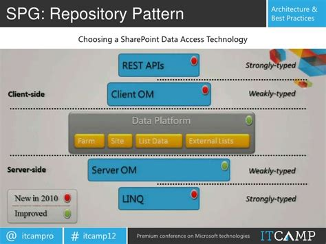 repository pattern best practices developing sharepoint 2010 and silverlight web parts