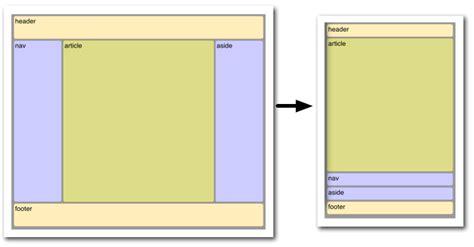 wordpress div layout 使用css flexbox盒子模型布局 文章教程 问说网