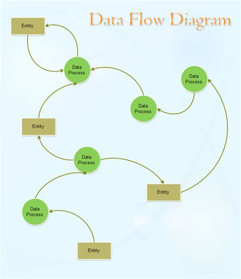 data flow diagram template  data flow diagram template templates