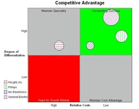 Competitive Advantage Mba by Competitive Position Tactics Chart Definition Marketing
