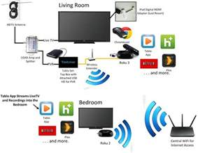 time warner cable box wiring diagram time get free image about wiring diagram