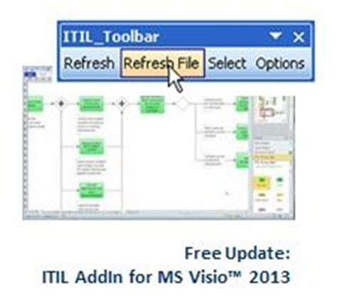 itil visio itil process map on