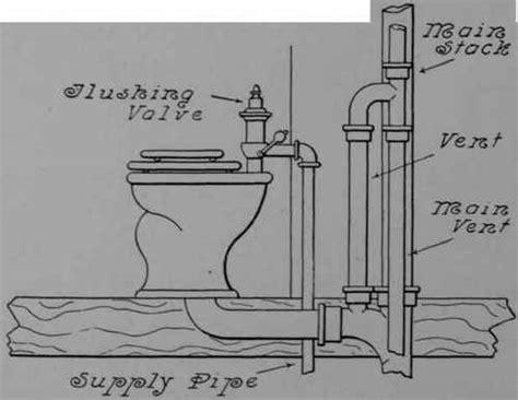 Water Closet Plumbing by Water Closet