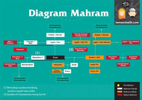 Apa Yang Dimaksud Dengan Diagram diagram mahram apa yang dimaksud dengan mahram