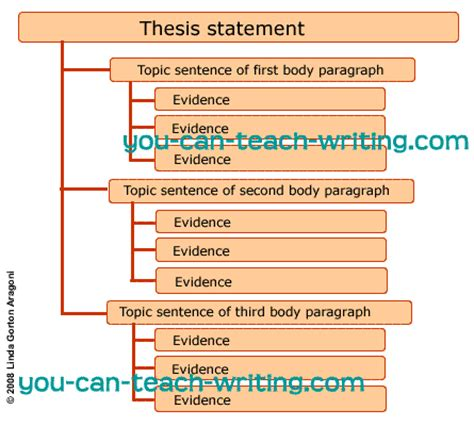 pattern of expository writing thesis statement thesis statements pinterest paragraph